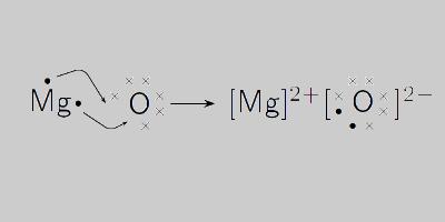 Magnéziumtípusok: Megnézium-oxid képlete